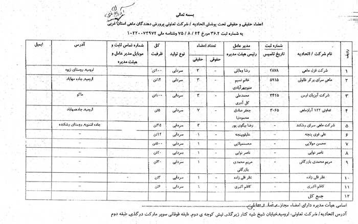 لیست اسامی اعضاء اتحادیه ماهیان سردابی
