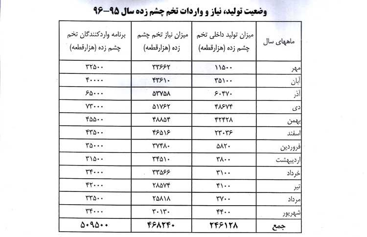 اعلام جدول سالیانه ورود تخم چشم زده و تولید کشور در سال95-96